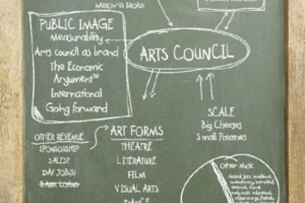 Why the Arts are Funded